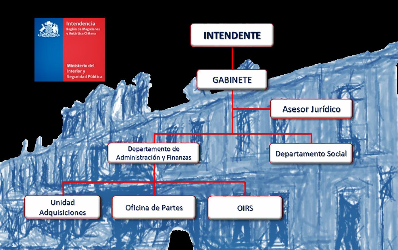 Estructura Organizacional Ministerio Del Interior